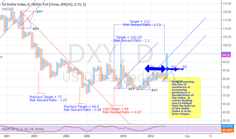 DXY: PNF Analysis of the Dollar Index