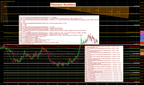 XAUUSD: Fibonacci Numbers