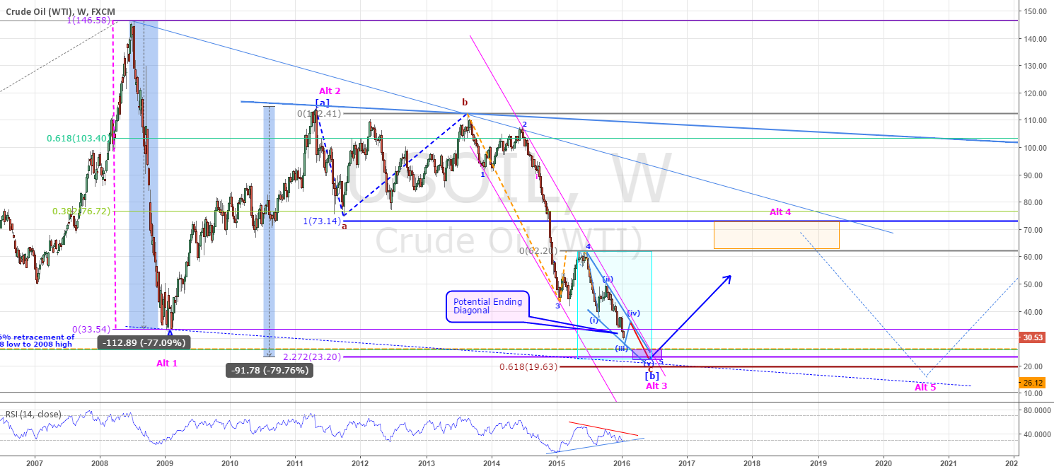 OIL - CLOSE TO FORMING SIGNIFICANT LOW