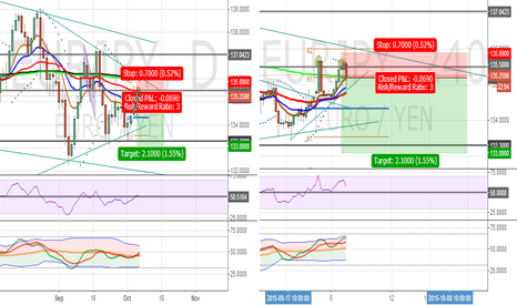 EURJPY: EURJPY Double Top reversal formed on 4h