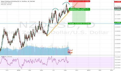 NZDUSD: NZD/USD Possible Short
