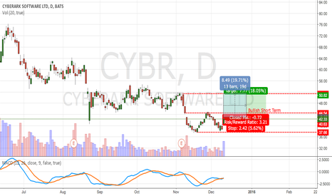 CYBR: CYBR Bullish Short Term