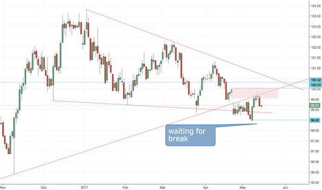 DXY: BIG SHORT ON USD!!! ***** WAITING FOR BREAK