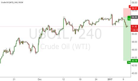 USOIL: Shorted oil
