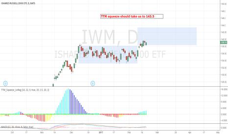 IWM: A setup for 143.5