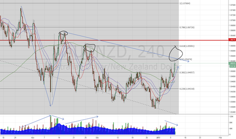 AUDNZD: looking for short