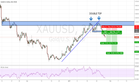 XAUUSD: XAUUSD : WAIT RETEST AND SELL