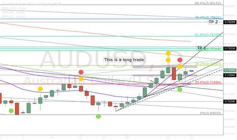 AUDUSD: Possible Aussie Long