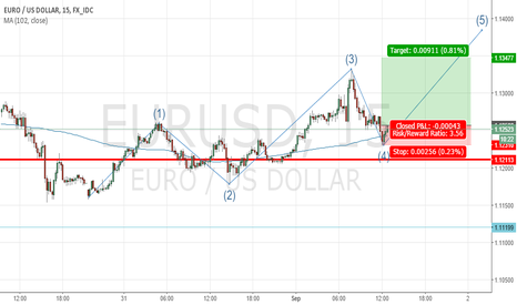 EURUSD: 5th wave in eliote form