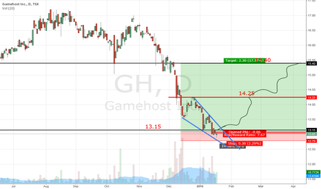GH: Gamehost Inc