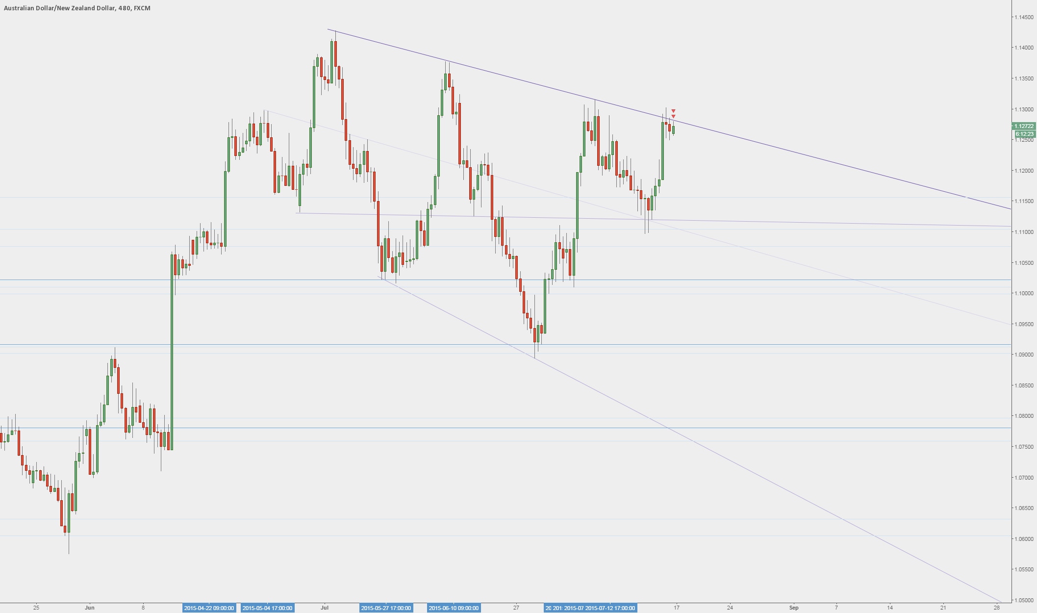 AUDNZD - Time to replay the past?