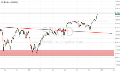 SPX: S&P 500 es real o no?