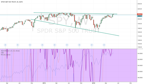 SPY: Still within a descending broadening wedge that started in dec