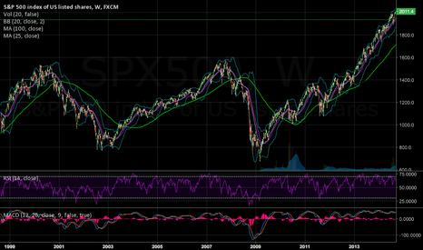 SPX500: Weekly 25MA has crossed 100MA. Happened before in 2001 and 2008