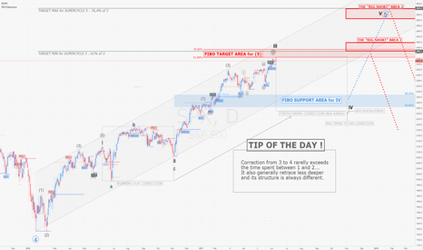 SPX: SPX / D1 : End of 'Trump' wave, Consolidation time to come !