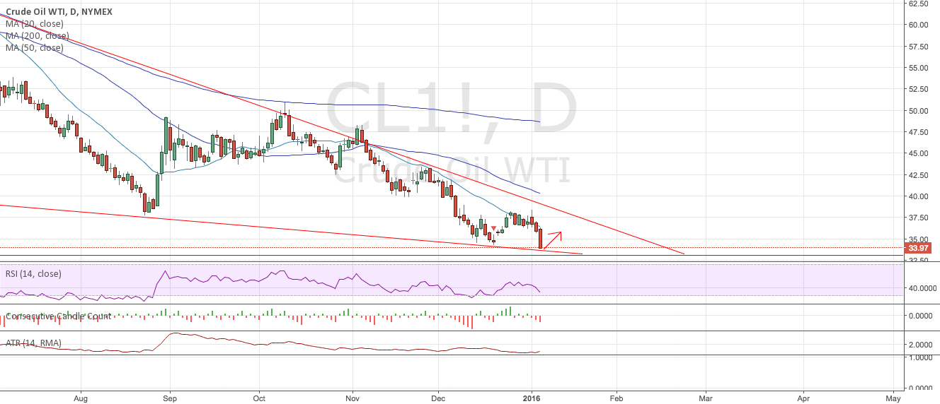 Crude at support line, bounce likely
