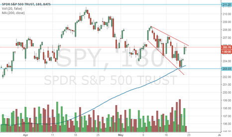 SPY: SPY cone thing pattern
