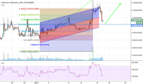POTBTC: Buy some Potcoins from retracement!!!!