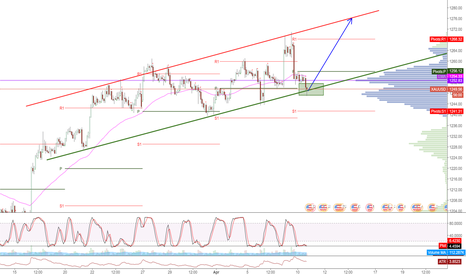 XAUUSD: gold long if support hold