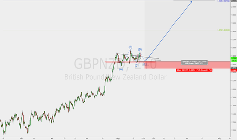GBPNZD: SMALL RISK, BIG REWARD, JUST HOW I LIKE IT..