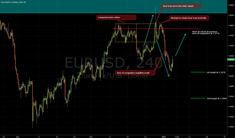 EURUSD: EU 4H PA and S/D analysis