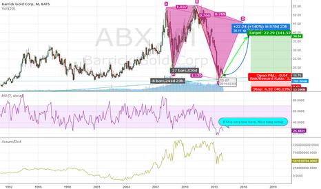 ABX: ABX, Long Setup