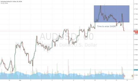 AUDUSD: Short A/U