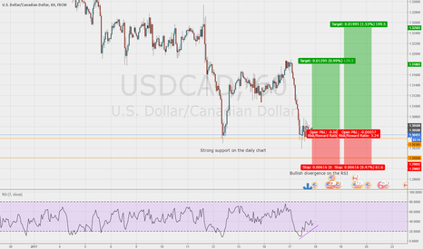 USDCAD: Good chance to get long on the USD/CAD 1hr chart
