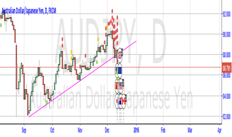 AUDJPY: AUD/JPY SELL SELL SELL!!