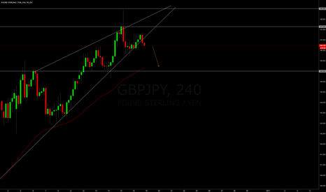 GBPJPY: GBPJPY Short break out