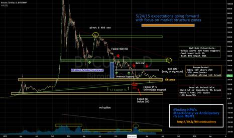 BTCUSD: Bitcoin Market Review & Forecast