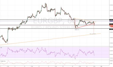 EURGBP: EUR/GBP breakout signal