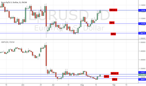 EURUSD: SHORT GBPUSD & EURUSD: FOMC DUDLEY SPEECH HIGHLIGHTS