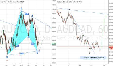 AUDCAD: One More Push By the Bears
