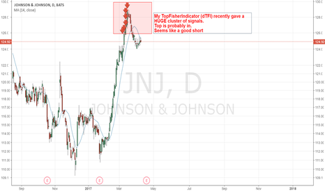 JNJ: JNJ Top is in