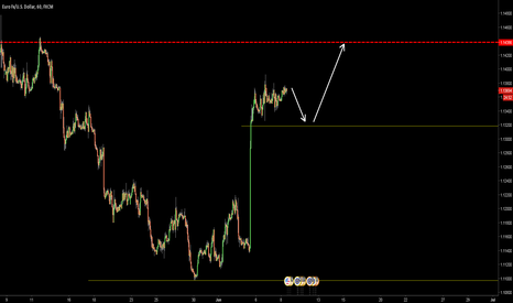 EURUSD: EURUSD - SHORT TERM SHORT