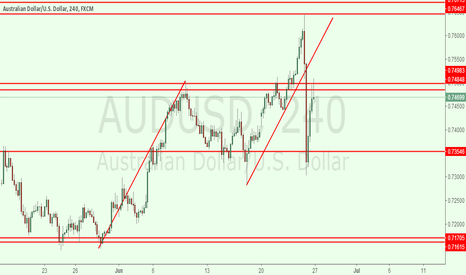 AUDUSD: audusd 4h for short