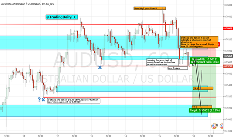 AUDUSD: HOURLY BREAKER ON AUDUSD, LOOKING TO SHORT ON OPEN
