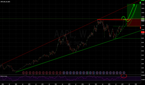 AAPL: Trying to catch the Big BreakOut!