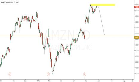 AMZN: AMAZON