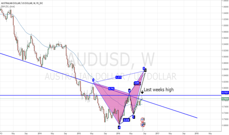 AUDUSD: ABCD + Butterfly pattern confluence on AUDUSD