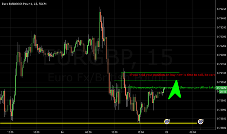 EURGBP: Expectation