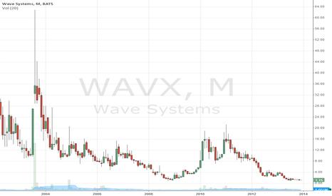 WAVX: WAVX 1 Month
