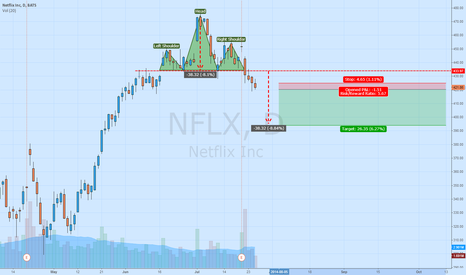 NFLX: NFLX with H&S pattern