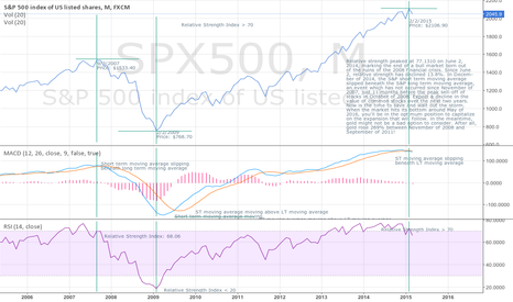 SPX500: Prepare for the Recession
