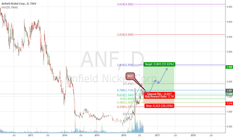 ANF: ANF, ANFIELD NICKEL CORP LONG