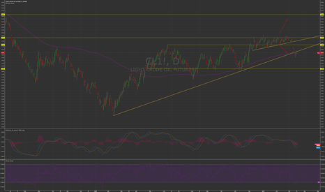 CL1!: Oil hanging on for dear life