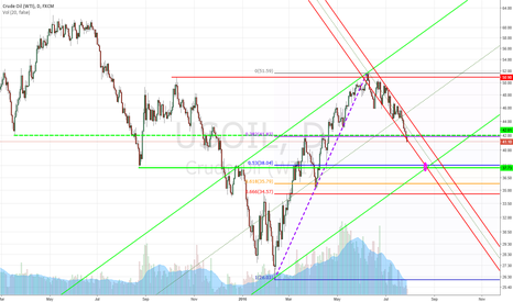 USOIL: Who is the Mother F...