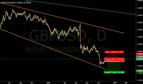 GBPUSD: Short British Pound at 1.247