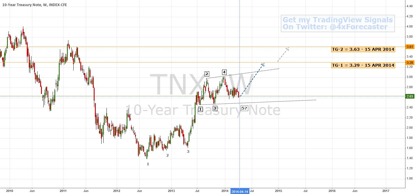 $TNX: Early BULLISH Reversal Signal ... Confirmation pending